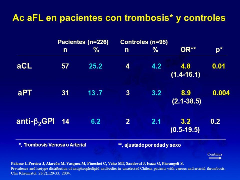 Ac aFL en pacientes con trombosis* y controles Palomo I, Pereira J, Alarcón M, Vasquez M, Pinochet C, Velez MT, Sandoval J, Icaza G, Pierangeli S. Pre
