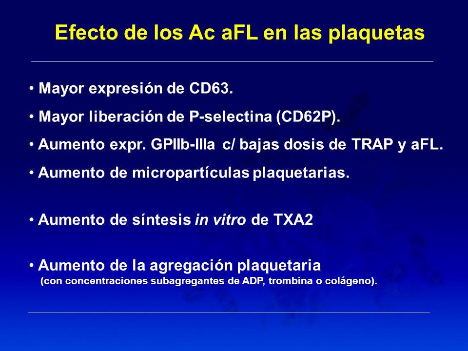 Aumento de la agregación plaquetaria (con concentraciones subagregantes de ADP, trombina o colágeno). Efecto de los Ac aFL en las plaquetas Mayor expr