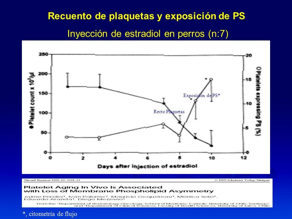 Recto plaquetas y potencial de mb mitocondrial Inyección de estradiol en perros (n:13) Recto Plaquetas DIOC, MFI ψmψm