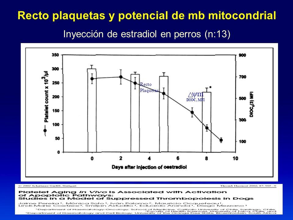 Interacción de los Ac aFL a las plaquetas Región Fab con antígenos específicos de plaquetas.