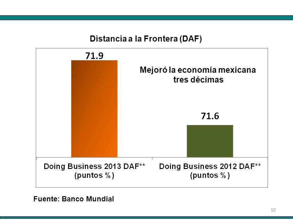 10 Distancia a la Frontera (DAF) Mejoró la economía mexicana tres décimas Fuente: Banco Mundial