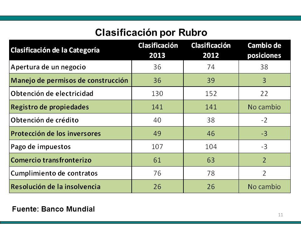 11 Fuente: Banco Mundial Clasificación por Rubro