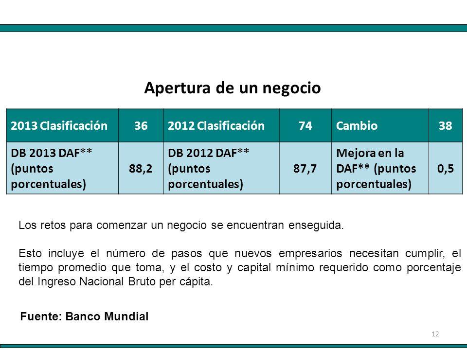 12 2013 Clasificación362012 Clasificación74Cambio38 DB 2013 DAF** (puntos porcentuales) 88,2 DB 2012 DAF** (puntos porcentuales) 87,7 Mejora en la DAF