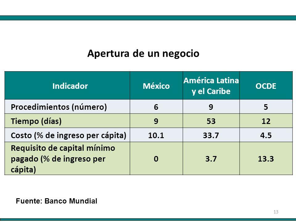 13 IndicadorMéxico América Latina y el Caribe OCDE Procedimientos (número)695 Tiempo (días)95312 Costo (% de ingreso per cápita)10.133.74.5 Requisito