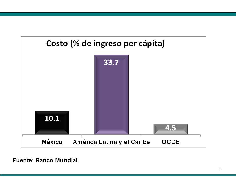 17 Fuente: Banco Mundial