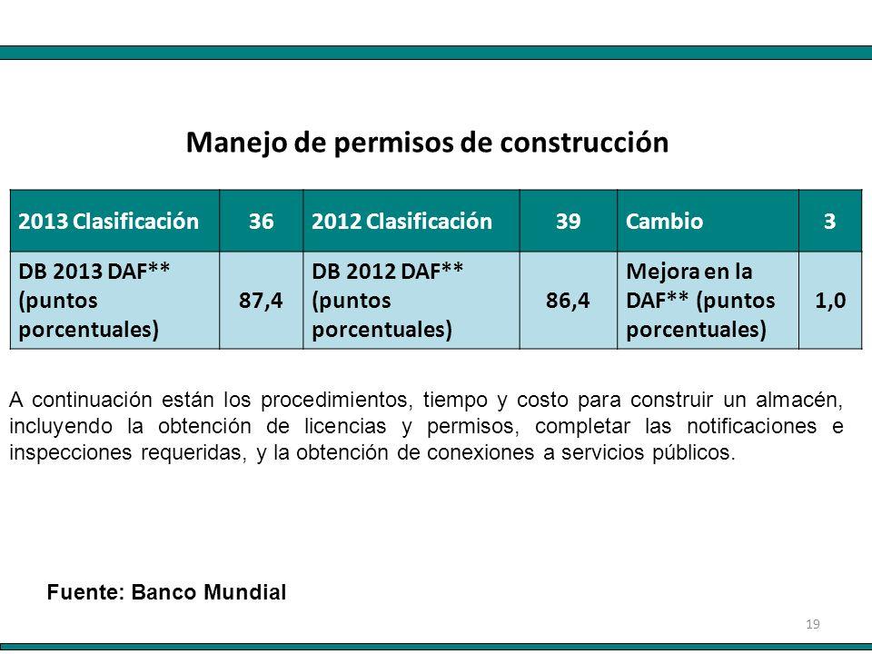 19 2013 Clasificación362012 Clasificación39Cambio3 DB 2013 DAF** (puntos porcentuales) 87,4 DB 2012 DAF** (puntos porcentuales) 86,4 Mejora en la DAF*