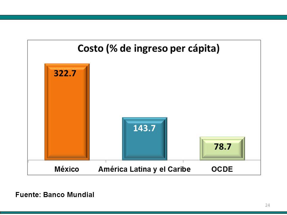24 Fuente: Banco Mundial
