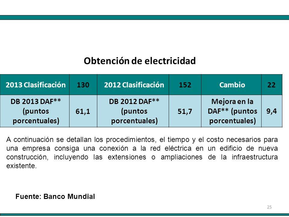 25 2013 Clasificación 130 2012 Clasificación 152 Cambio22 DB 2013 DAF** (puntos porcentuales) 61,1 DB 2012 DAF** (puntos porcentuales) 51,7 Mejora en