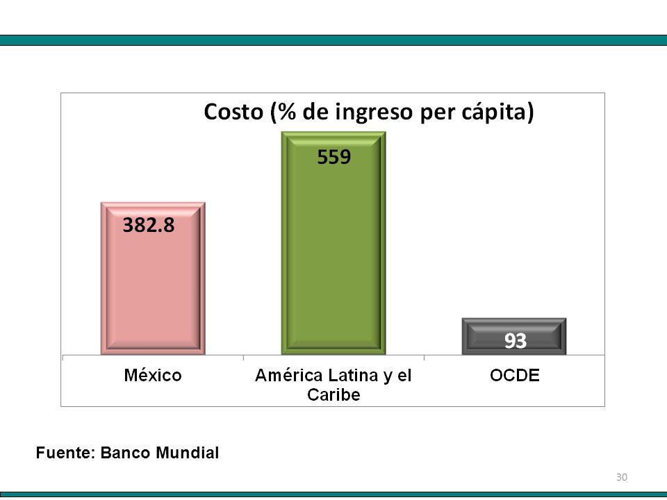 30 Fuente: Banco Mundial