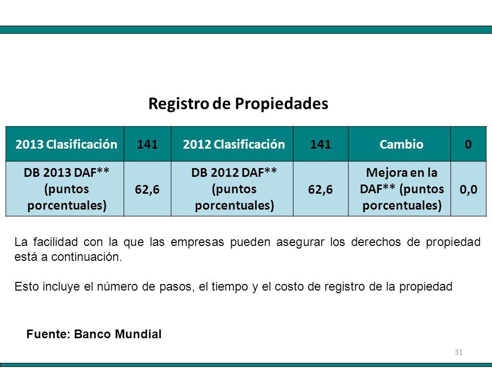 31 2013 Clasificación 141 2012 Clasificación 141 Cambio 0 DB 2013 DAF** (puntos porcentuales) 62,6 DB 2012 DAF** (puntos porcentuales) 62,6 Mejora en