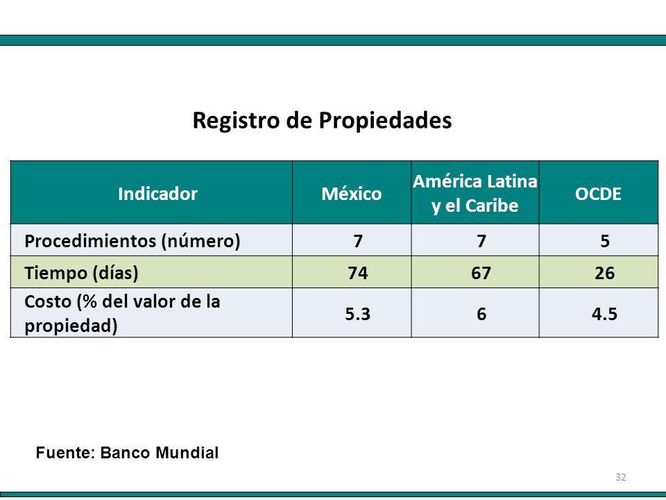 32 IndicadorMéxico América Latina y el Caribe OCDE Procedimientos (número)775 Tiempo (días)746726 Costo (% del valor de la propiedad) 5.364.5 Registro