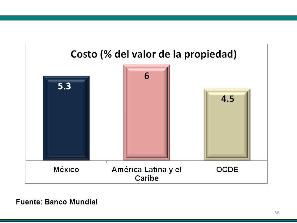 36 Fuente: Banco Mundial
