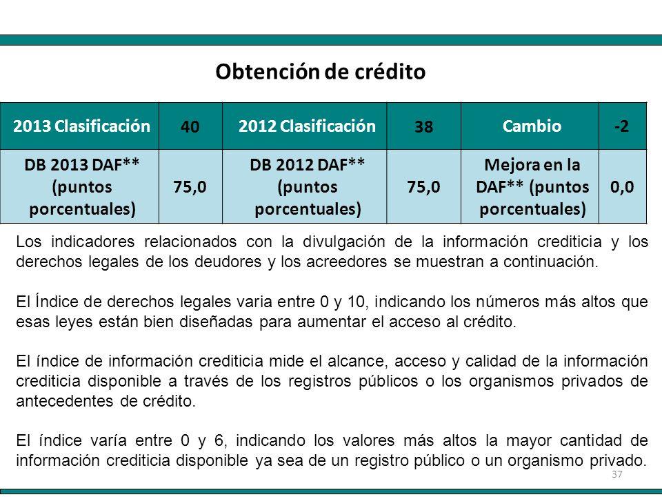 37 2013 Clasificación 40 2012 Clasificación 38 Cambio-2 DB 2013 DAF** (puntos porcentuales) 75,0 DB 2012 DAF** (puntos porcentuales) 75,0 Mejora en la