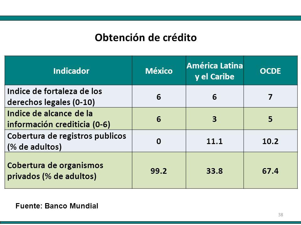 38 IndicadorMéxico América Latina y el Caribe OCDE Indice de fortaleza de los derechos legales (0-10) 667 Indice de alcance de la información creditic