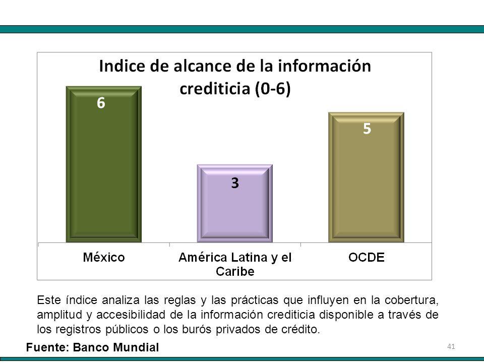 41 Este índice analiza las reglas y las prácticas que influyen en la cobertura, amplitud y accesibilidad de la información crediticia disponible a tra