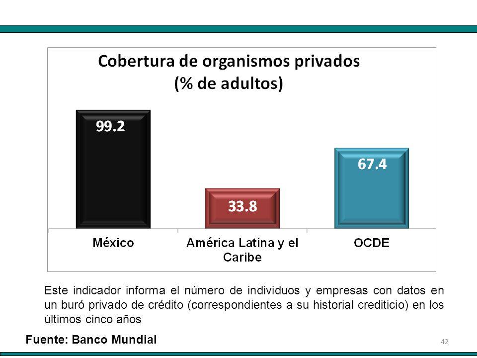 42 Este indicador informa el número de individuos y empresas con datos en un buró privado de crédito (correspondientes a su historial crediticio) en l