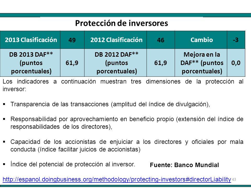 43 2013 Clasificación 49 2012 Clasificación 46 Cambio-3 DB 2013 DAF** (puntos porcentuales) 61,9 DB 2012 DAF** (puntos porcentuales) 61,9 Mejora en la