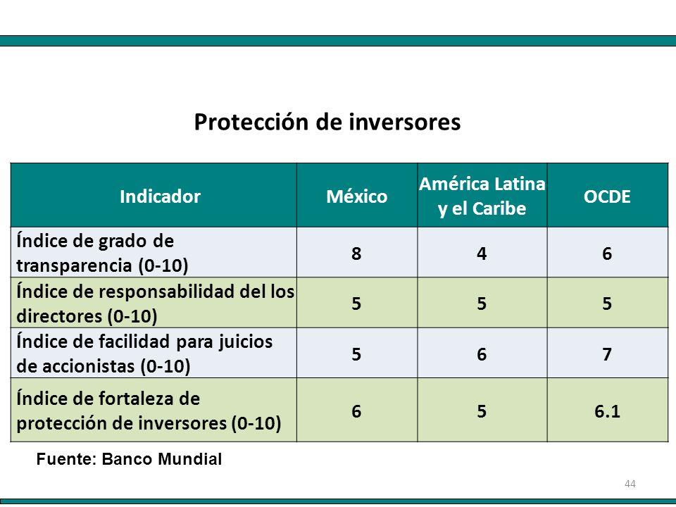 44 IndicadorMéxico América Latina y el Caribe OCDE Índice de grado de transparencia (0-10) 846 Índice de responsabilidad del los directores (0-10) 555