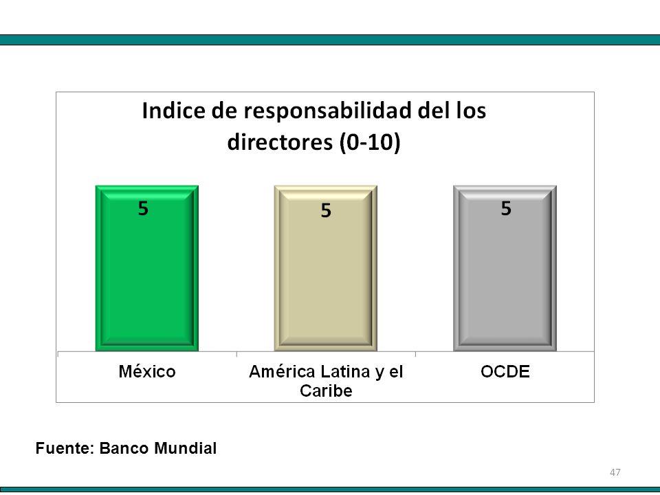 47 Fuente: Banco Mundial