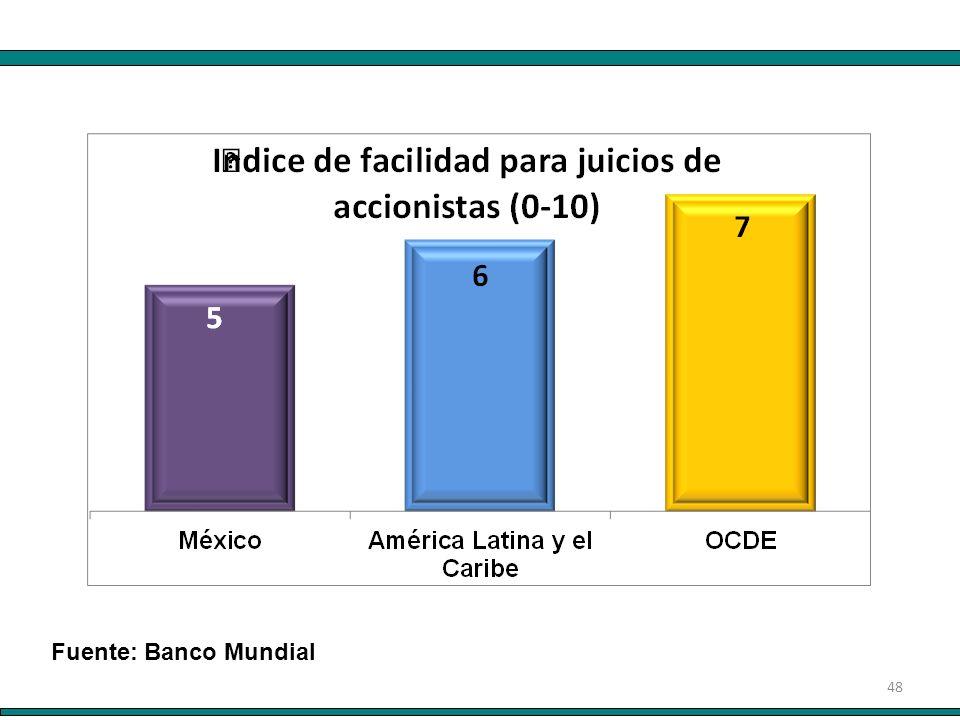 48 Fuente: Banco Mundial
