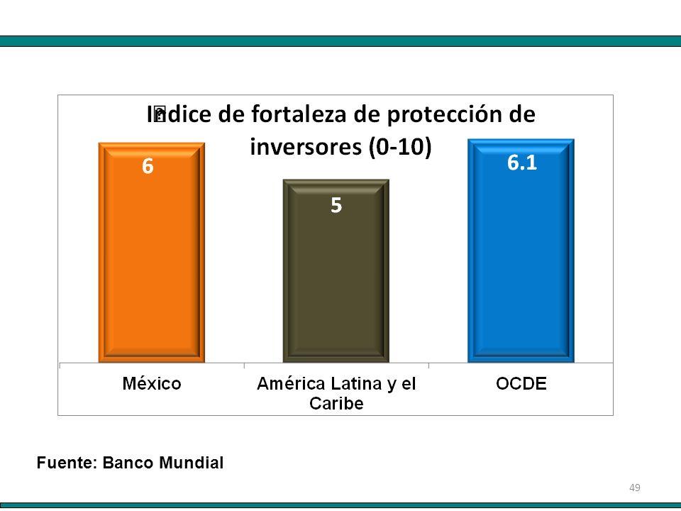 49 Fuente: Banco Mundial