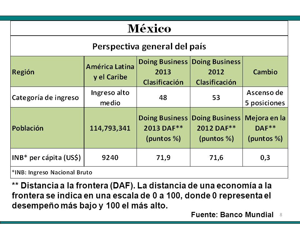 8 Fuente: Banco Mundial ** Distancia a la frontera (DAF). La distancia de una economía a la frontera se indica en una escala de 0 a 100, donde 0 repre