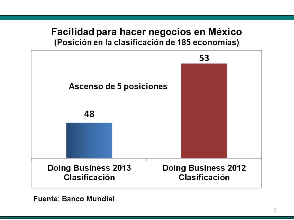 9 Fuente: Banco Mundial Facilidad para hacer negocios en México (Posición en la clasificación de 185 economías) Ascenso de 5 posiciones