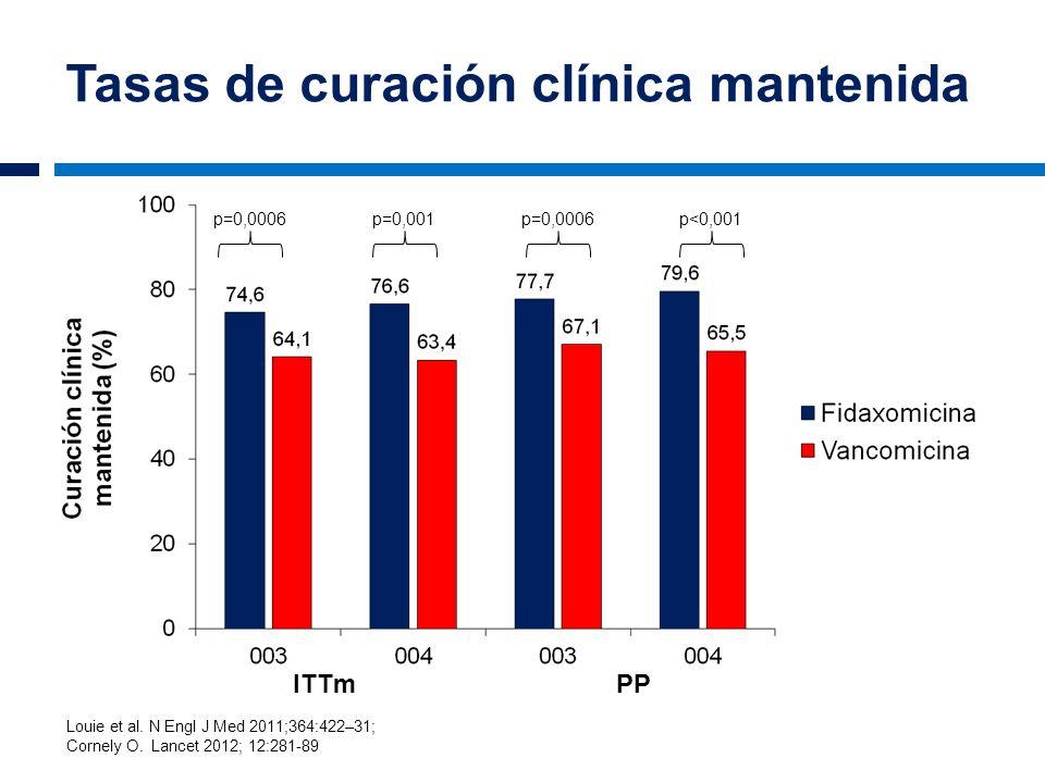 Tasas de curación clínica mantenida p=0,0006 p=0,001p<0,001 ITTmPP Louie et al. N Engl J Med 2011;364:422–31; Cornely O. Lancet 2012; 12:281-89