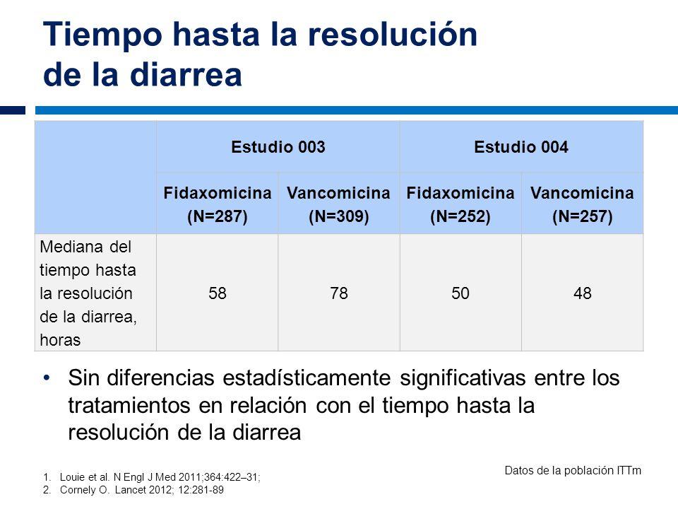 Tiempo hasta la resolución de la diarrea 1.Louie et al. N Engl J Med 2011;364:422–31; 2. Cornely O. Lancet 2012; 12:281-89 Sin diferencias estadística