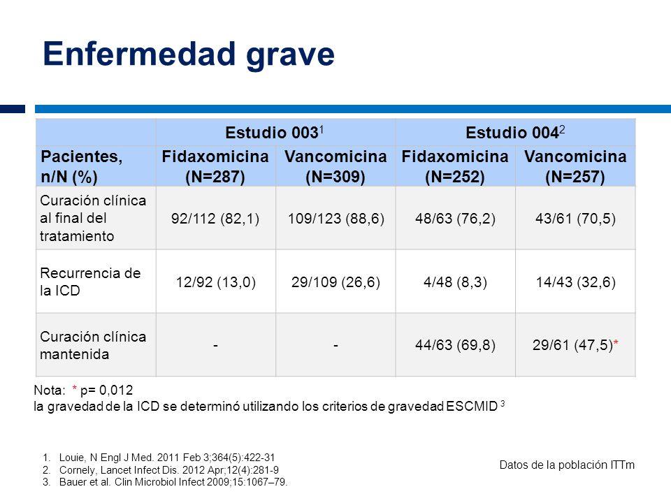 Enfermedad grave Estudio 003 1 Estudio 004 2 Pacientes, n/N (%) Fidaxomicina (N=287) Vancomicina (N=309) Fidaxomicina (N=252) Vancomicina (N=257) Cura