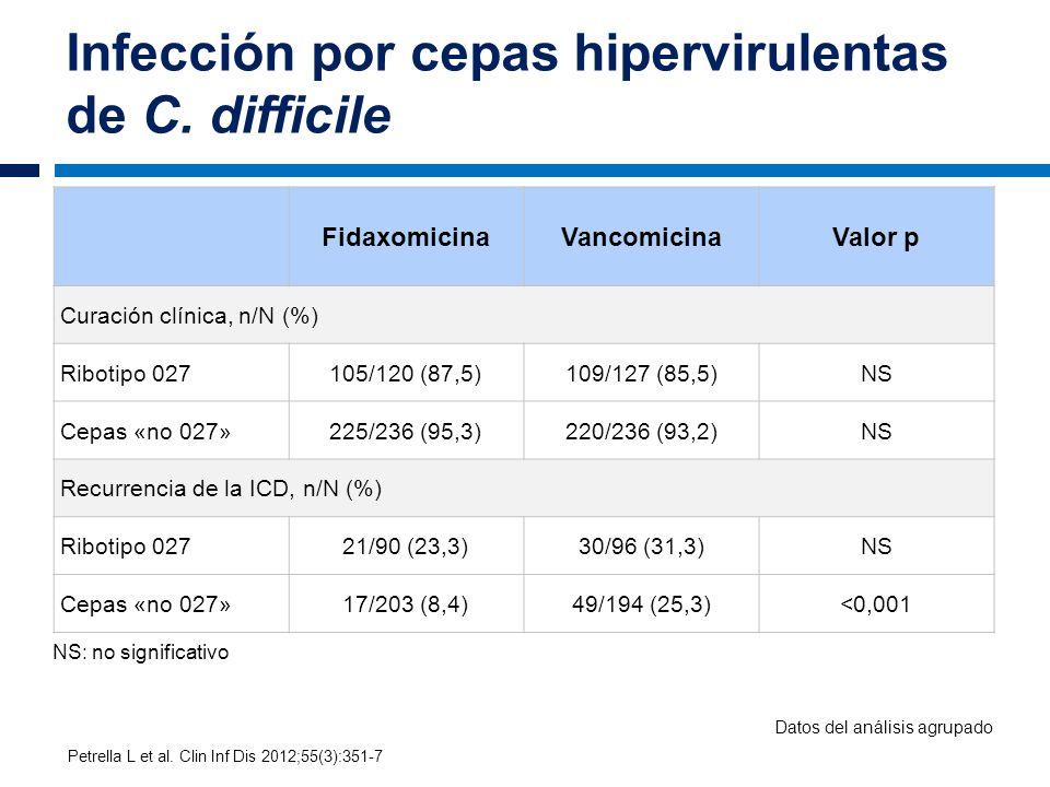Infección por cepas hipervirulentas de C. difficile FidaxomicinaVancomicinaValor p Curación clínica, n/N (%) Ribotipo 027105/120 (87,5)109/127 (85,5)N