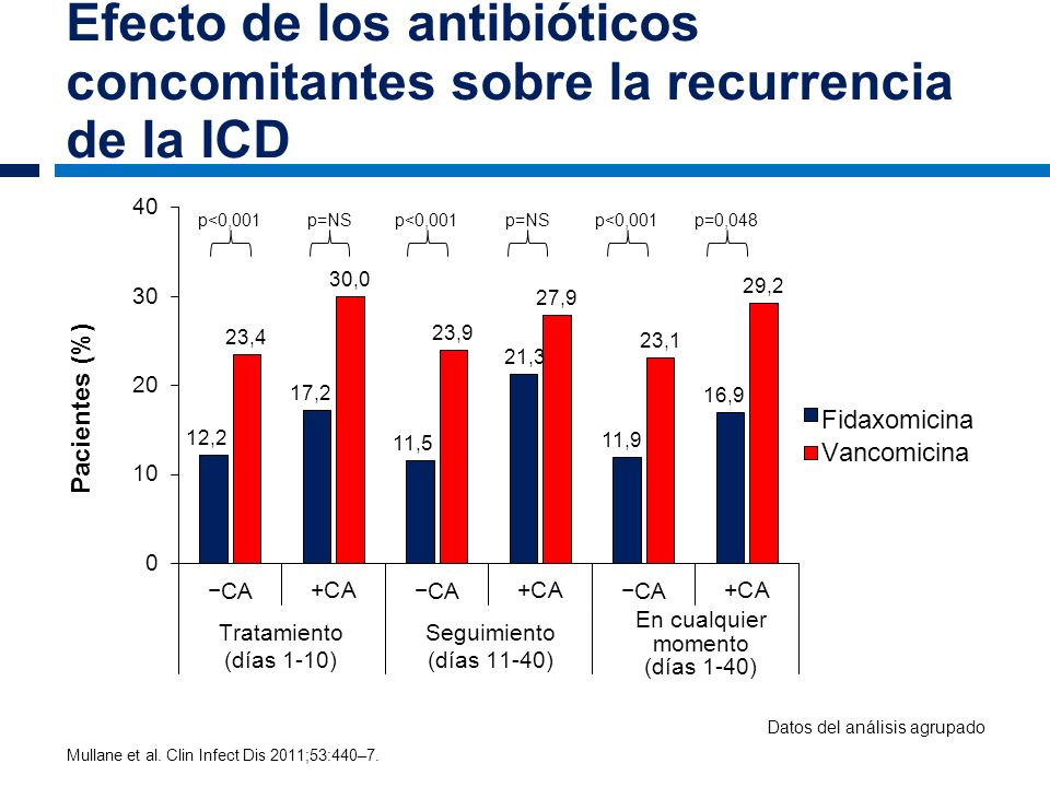 Efecto de los antibióticos concomitantes sobre la recurrencia de la ICD p<0,001 p=NS p<0,001p=0,048 Mullane et al. Clin Infect Dis 2011;53:440–7. Dato