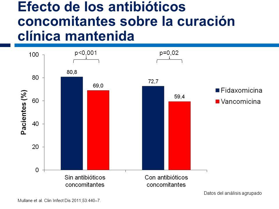 Efecto de los antibióticos concomitantes sobre la curación clínica mantenida p=0,02p<0,001 Mullane et al. Clin Infect Dis 2011;53:440–7. Datos del aná