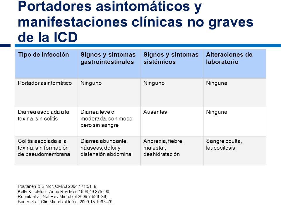 Portadores asintomáticos y manifestaciones clínicas no graves de la ICD Tipo de infecciónSignos y síntomas gastrointestinales Signos y síntomas sistém