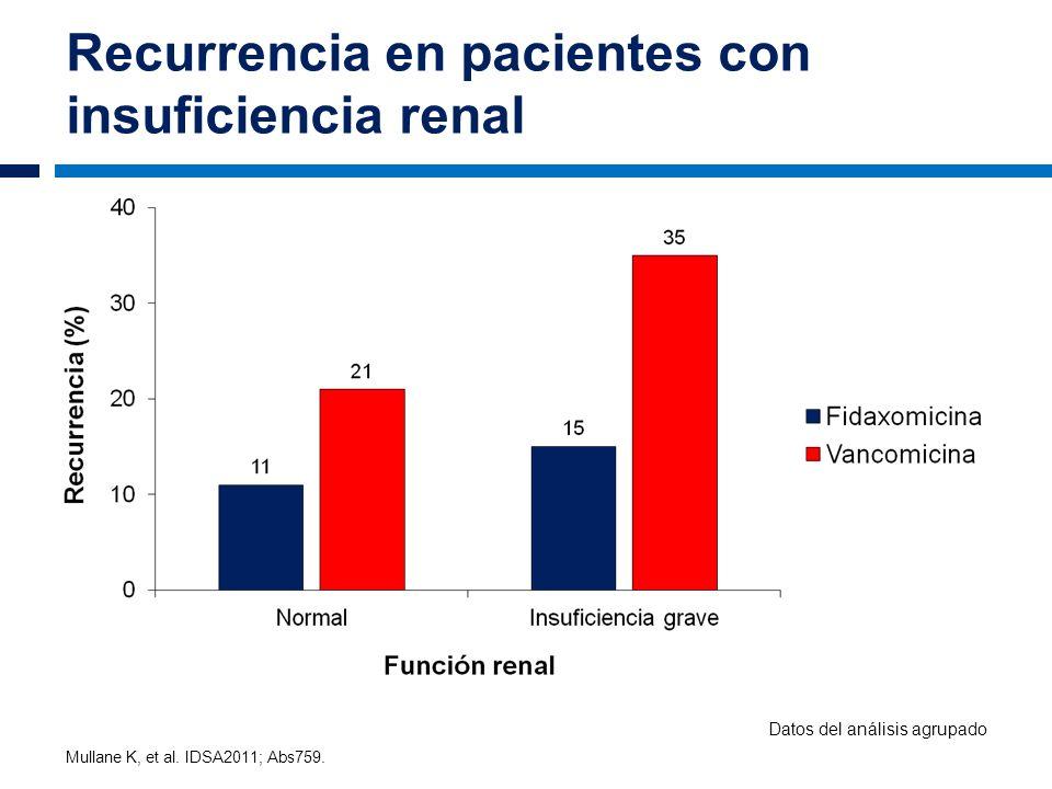 Recurrencia en pacientes con insuficiencia renal Mullane K, et al. IDSA2011; Abs759. Datos del análisis agrupado