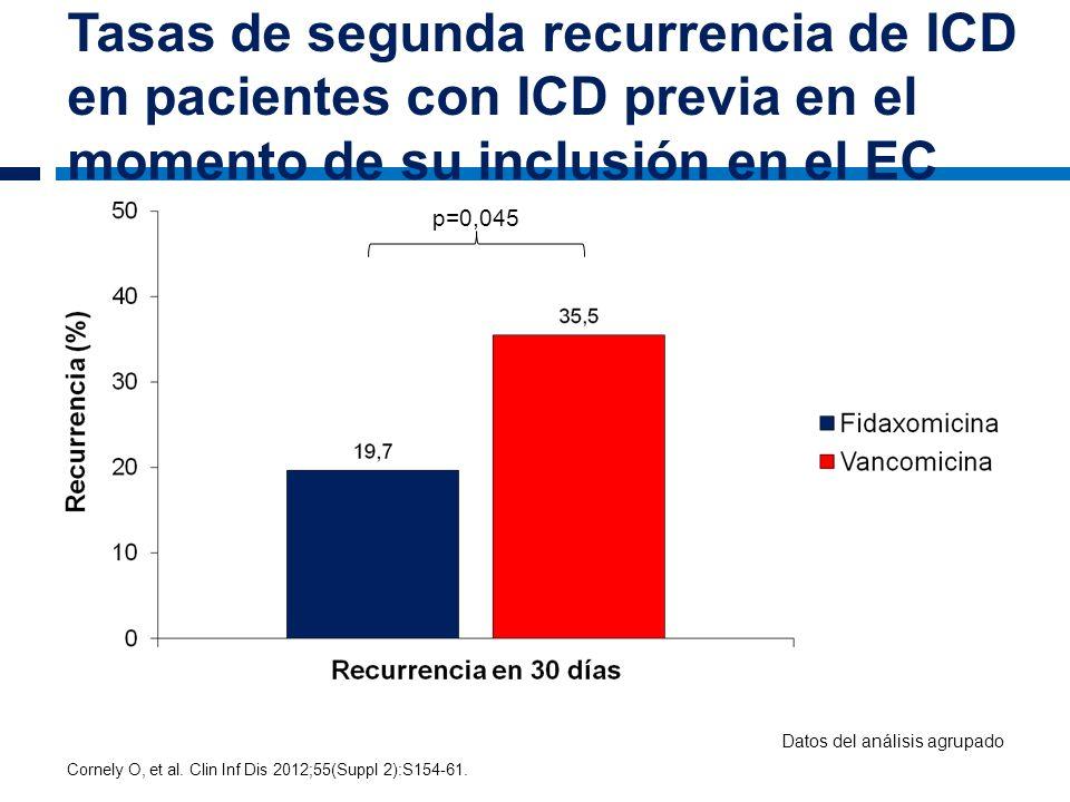Tasas de segunda recurrencia de ICD en pacientes con ICD previa en el momento de su inclusión en el EC Cornely O, et al. Clin Inf Dis 2012;55(Suppl 2)