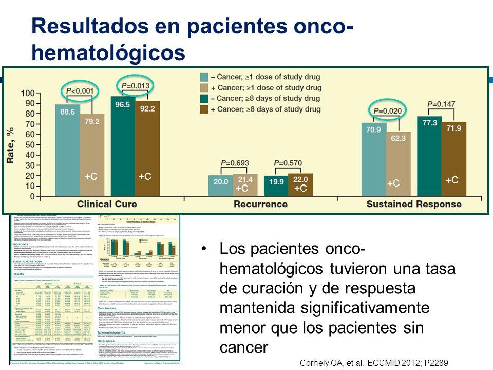 Resultados en pacientes onco- hematológicos Los pacientes onco- hematológicos tuvieron una tasa de curación y de respuesta mantenida significativament