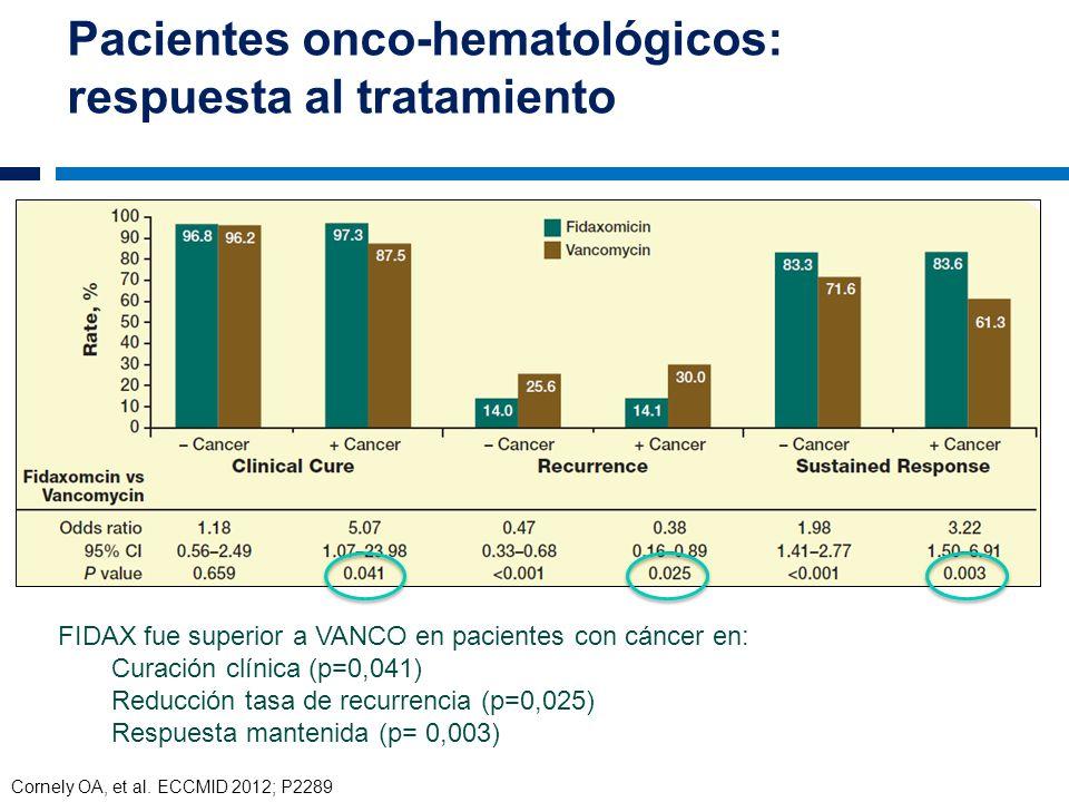 Pacientes onco-hematológicos: respuesta al tratamiento +C FIDAX fue superior a VANCO en pacientes con cáncer en: Curación clínica (p=0,041) Reducción
