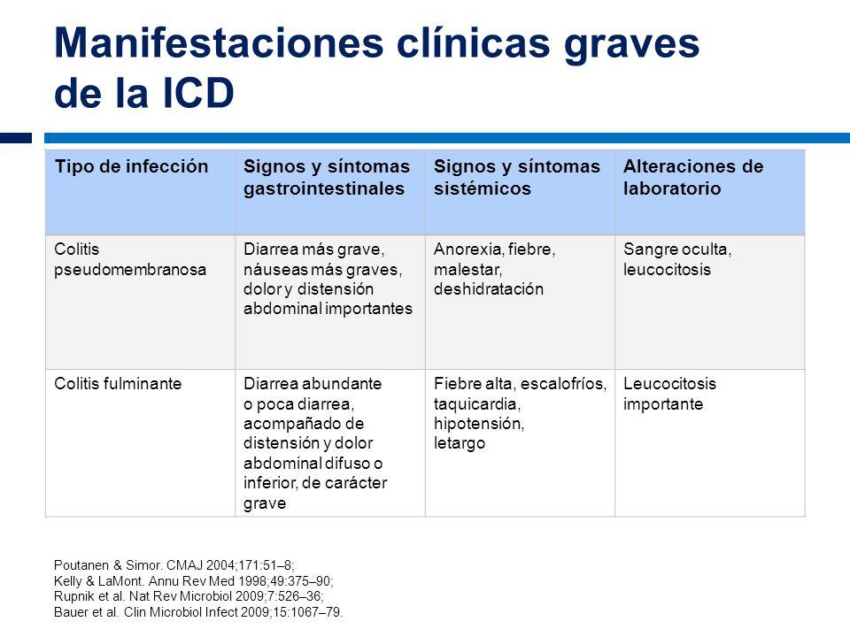 Manifestaciones clínicas graves de la ICD Tipo de infecciónSignos y síntomas gastrointestinales Signos y síntomas sistémicos Alteraciones de laborator