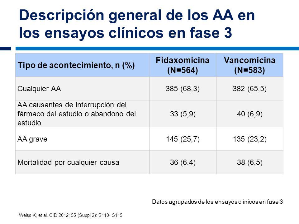 Descripción general de los AA en los ensayos clínicos en fase 3 Tipo de acontecimiento, n (%) Fidaxomicina (N=564) Vancomicina (N=583) Cualquier AA385