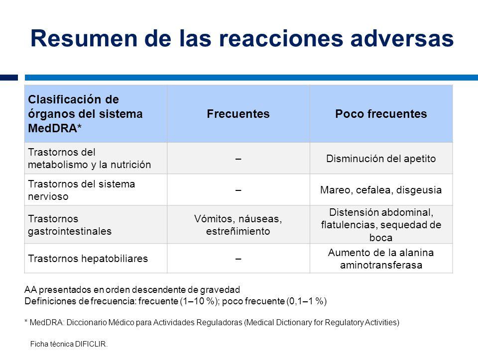 Resumen de las reacciones adversas Clasificación de órganos del sistema MedDRA* FrecuentesPoco frecuentes Trastornos del metabolismo y la nutrición –D