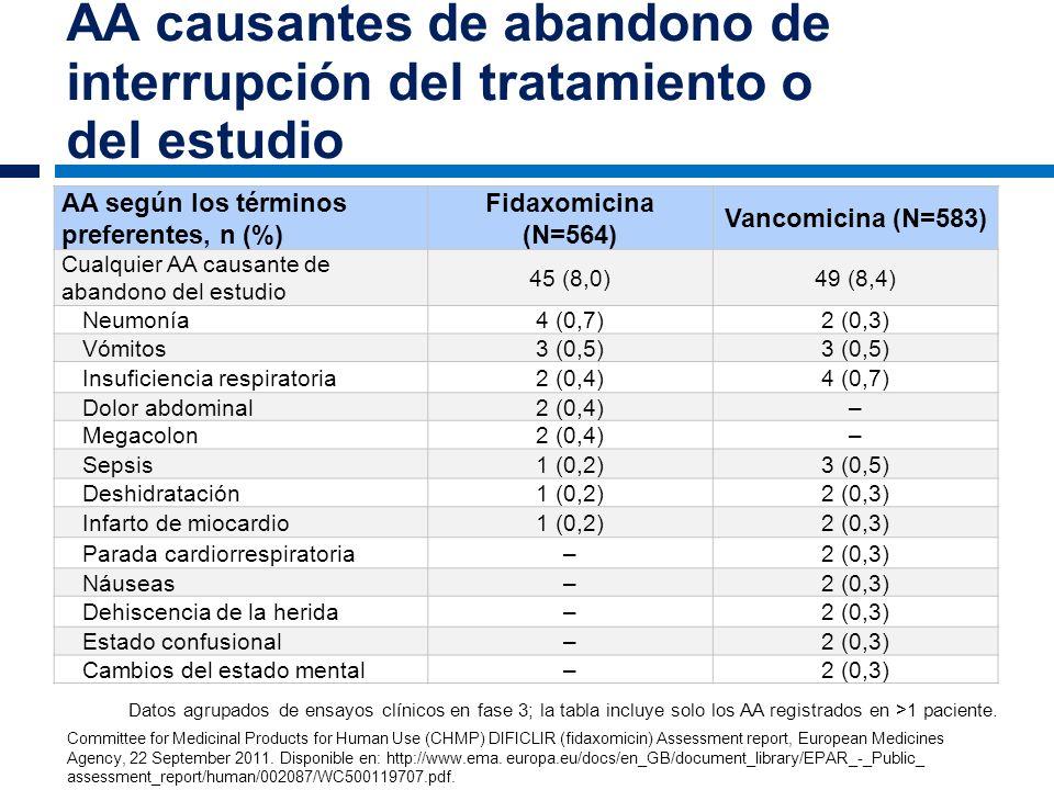 AA causantes de abandono de interrupción del tratamiento o del estudio AA según los términos preferentes, n (%) Fidaxomicina (N=564) Vancomicina (N=58