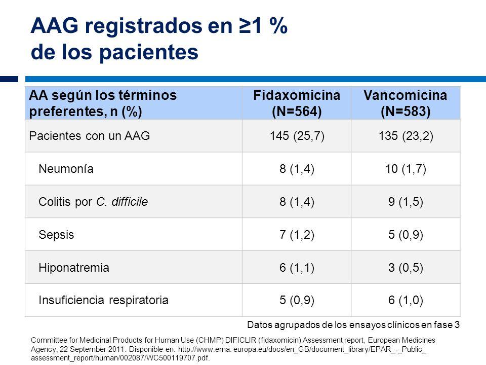 AAG registrados en 1 % de los pacientes AA según los términos preferentes, n (%) Fidaxomicina (N=564) Vancomicina (N=583) Pacientes con un AAG145 (25,