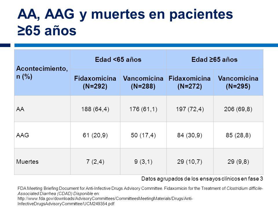 AA, AAG y muertes en pacientes 65 años Acontecimiento, n (%) Edad <65 añosEdad 65 años Fidaxomicina (N=292) Vancomicina (N=288) Fidaxomicina (N=272) V