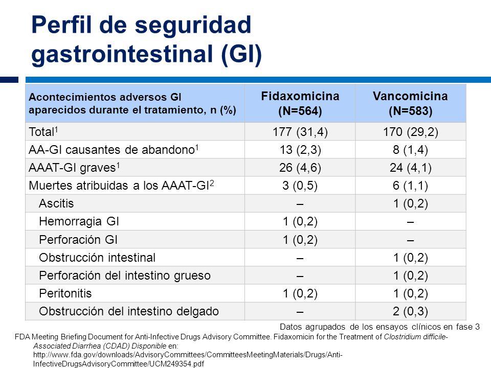 Perfil de seguridad gastrointestinal (GI) Acontecimientos adversos GI aparecidos durante el tratamiento, n (%) Fidaxomicina (N=564) Vancomicina (N=583