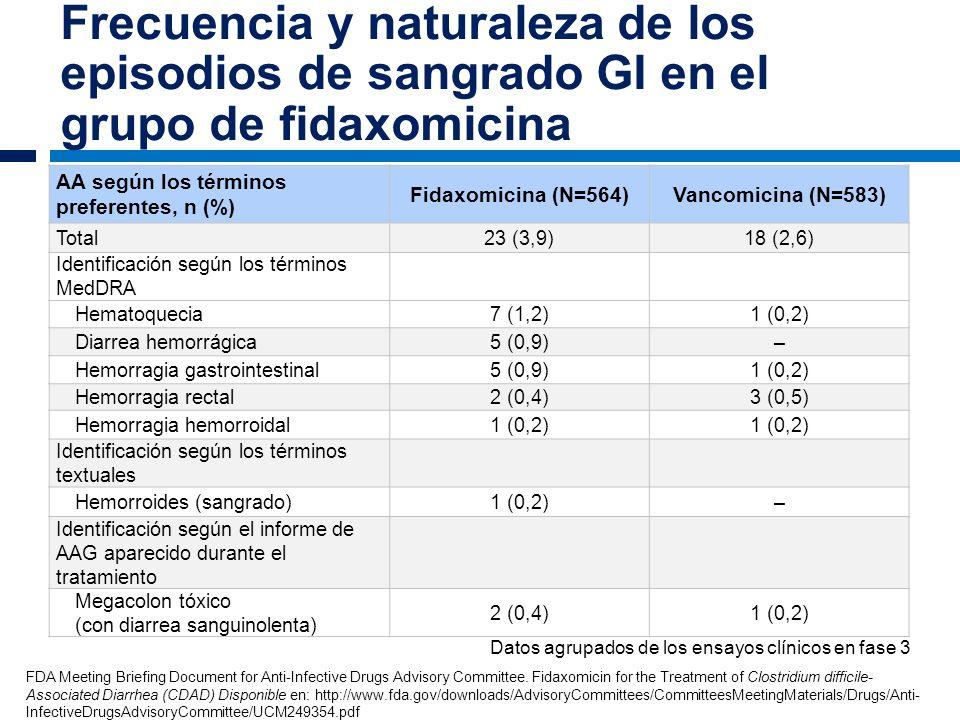Frecuencia y naturaleza de los episodios de sangrado GI en el grupo de fidaxomicina AA según los términos preferentes, n (%) Fidaxomicina (N=564)Vanco