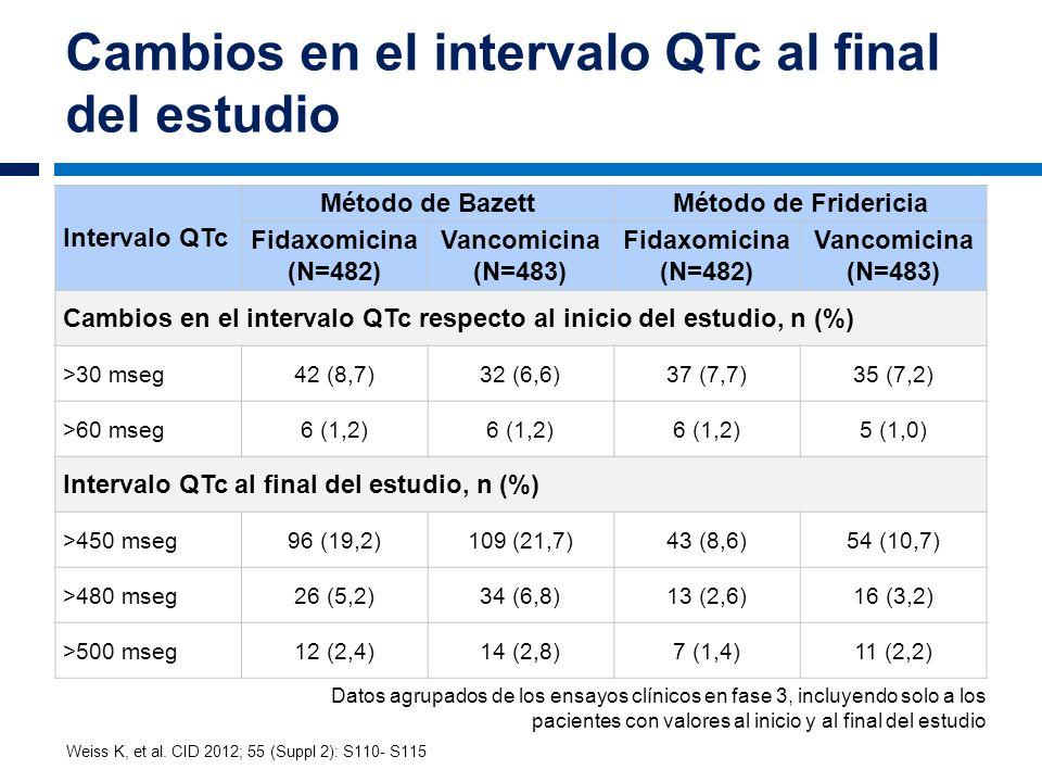 Cambios en el intervalo QTc al final del estudio Intervalo QTc Método de BazettMétodo de Fridericia Fidaxomicina (N=482) Vancomicina (N=483) Fidaxomic