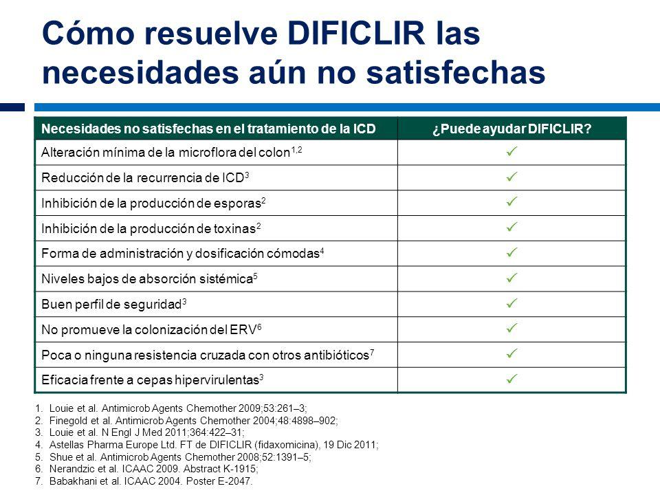 Cómo resuelve DIFICLIR las necesidades aún no satisfechas 1.Louie et al. Antimicrob Agents Chemother 2009;53:261–3; 2.Finegold et al. Antimicrob Agent