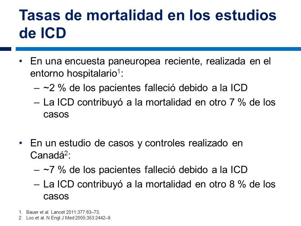 Tasas de mortalidad en los estudios de ICD En una encuesta paneuropea reciente, realizada en el entorno hospitalario 1 : –~2 % de los pacientes fallec