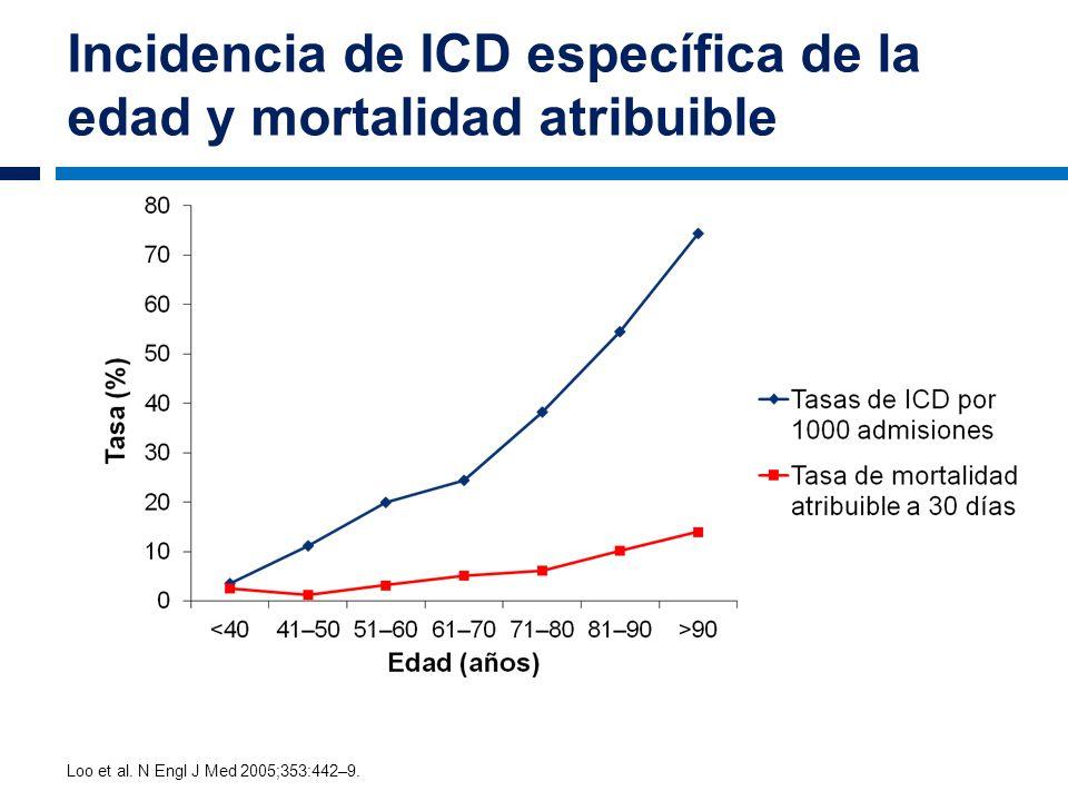 Incidencia de ICD específica de la edad y mortalidad atribuible Loo et al. N Engl J Med 2005;353:442–9.